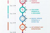 Latest Inner Software Meditation Timeline
